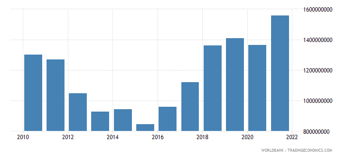cyprus manufacturing value added us dollar wb data