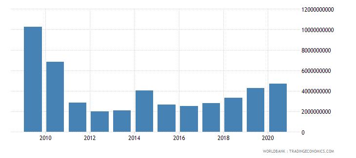 cyprus market capitalization of listed companies us dollar wb data