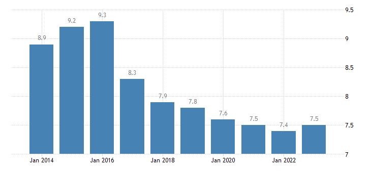cyprus median of the housing cost burden distribution males eurostat data