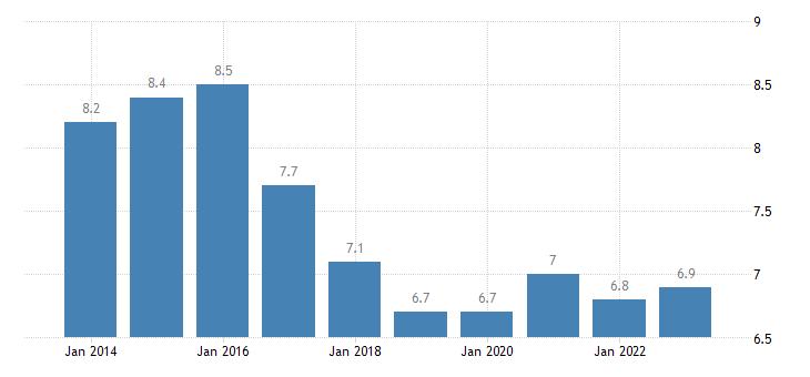 cyprus median of the housing cost burden distribution rural areas eurostat data