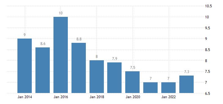 cyprus median of the housing cost burden distribution towns suburbs eurostat data