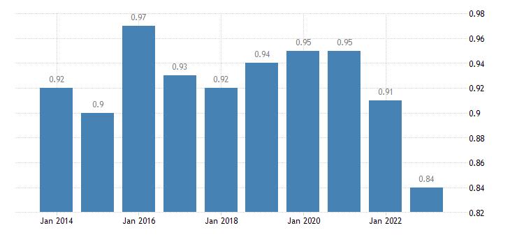 cyprus median relative income of elderly people 60 males eurostat data