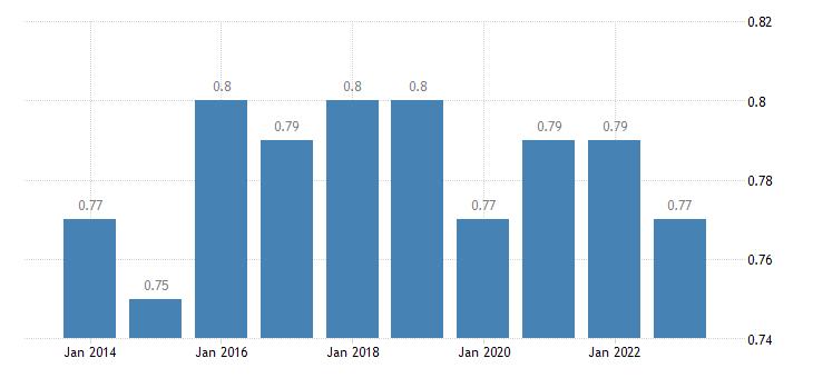 cyprus median relative income of elderly people eurostat data