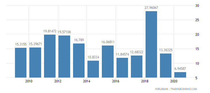 cyprus merchandise exports by the reporting economy residual percent of total merchandise exports wb data