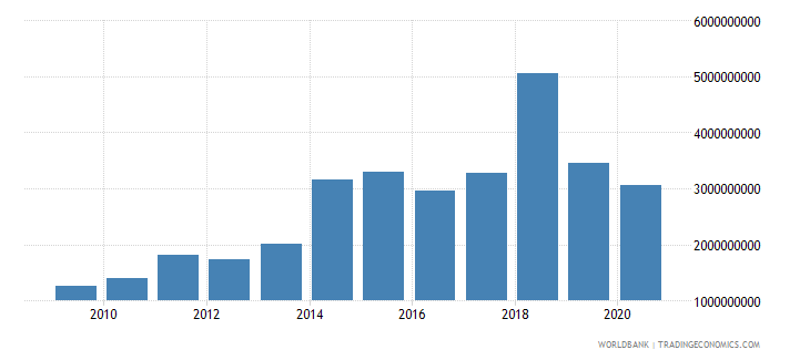 cyprus merchandise exports by the reporting economy us dollar wb data