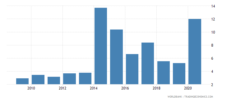 cyprus merchandise exports to developing economies in east asia  pacific percent of total merchandise exports wb data