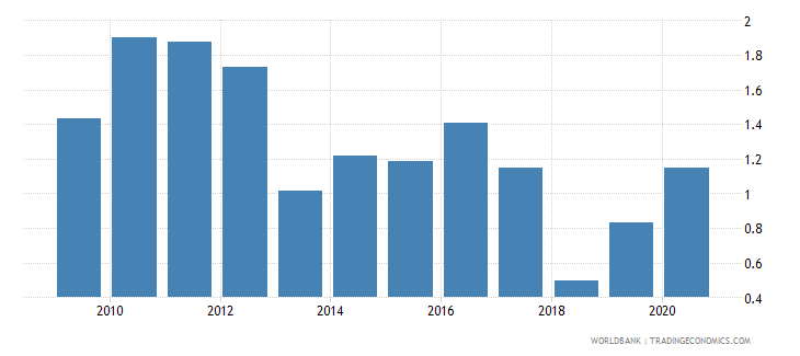 cyprus merchandise exports to developing economies in south asia percent of total merchandise exports wb data