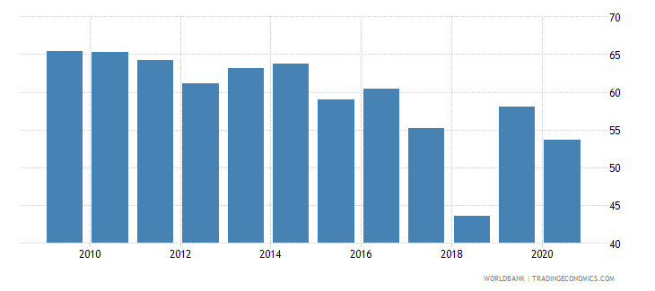 cyprus merchandise exports to high income economies percent of total merchandise exports wb data