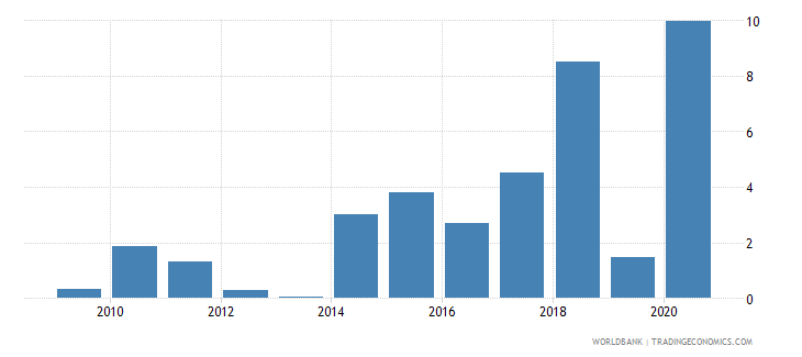 cyprus merchandise imports by the reporting economy residual percent of total merchandise imports wb data