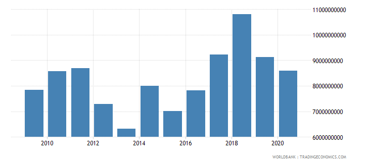 cyprus merchandise imports by the reporting economy us dollar wb data
