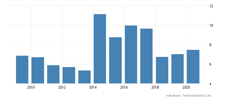 cyprus merchandise imports from developing economies in east asia  pacific percent of total merchandise imports wb data