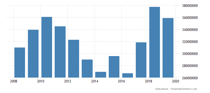 cyprus military expenditure current lcu wb data