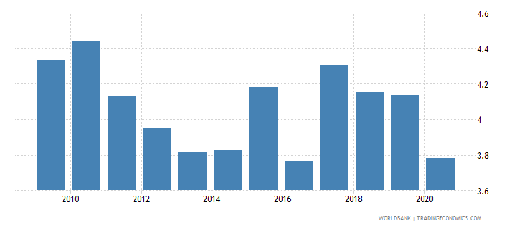 cyprus military expenditure percent of central government expenditure wb data