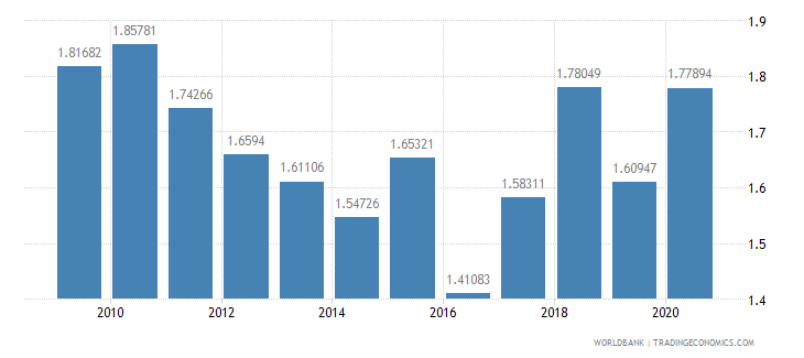 cyprus military expenditure percent of gdp wb data