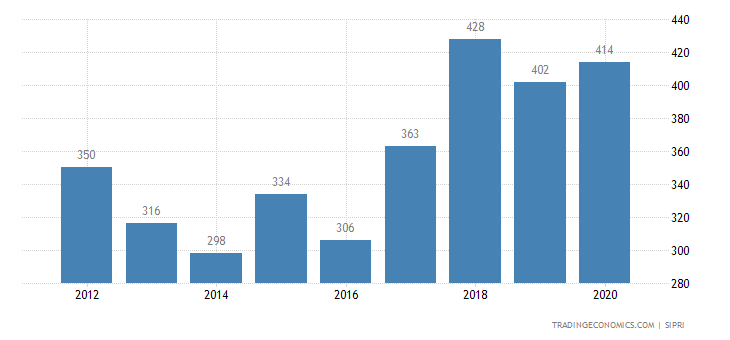 Cyprus Military Expenditure
