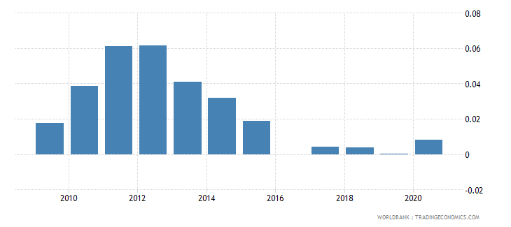 cyprus mineral rents percent of gdp wb data
