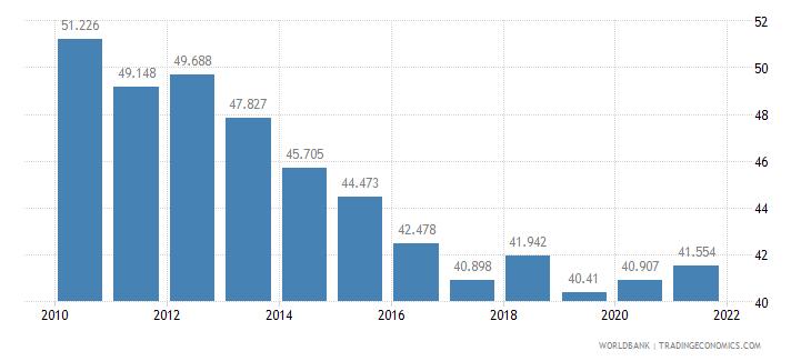 cyprus mortality rate adult female per 1 000 female adults wb data