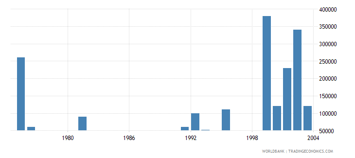 cyprus net bilateral aid flows from dac donors belgium us dollar wb data