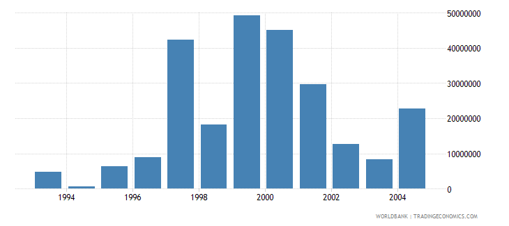cyprus net bilateral aid flows from dac donors european commission us dollar wb data