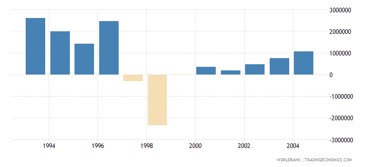 cyprus net bilateral aid flows from dac donors france us dollar wb data