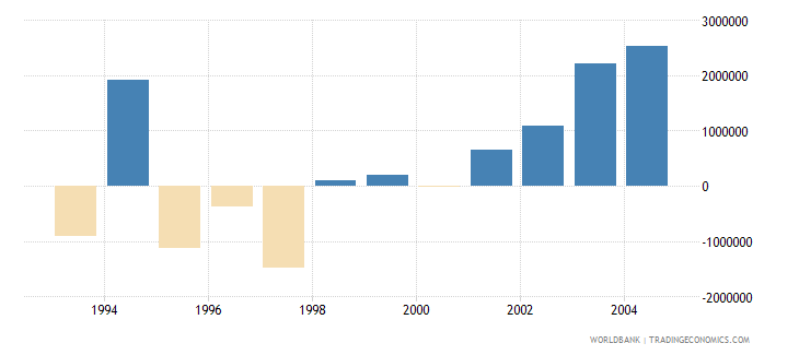 cyprus net bilateral aid flows from dac donors germany us dollar wb data
