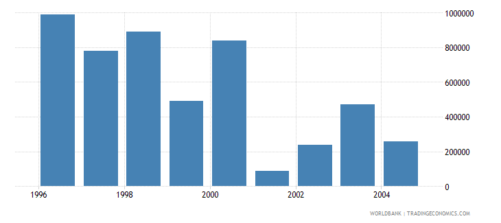 cyprus net bilateral aid flows from dac donors greece us dollar wb data