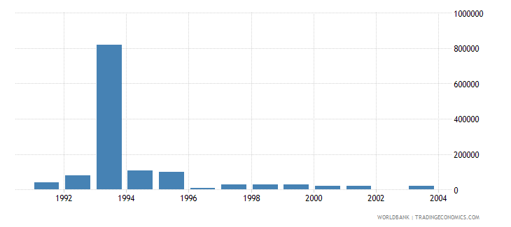 cyprus net bilateral aid flows from dac donors italy us dollar wb data
