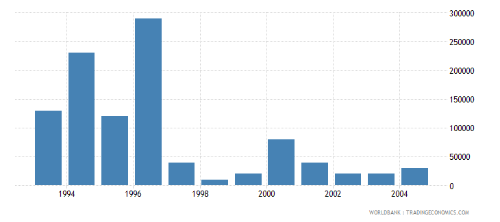 cyprus net bilateral aid flows from dac donors japan us dollar wb data