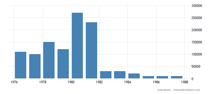 cyprus net bilateral aid flows from dac donors netherlands us dollar wb data