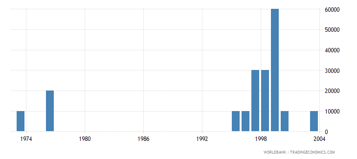 cyprus net bilateral aid flows from dac donors new zealand us dollar wb data