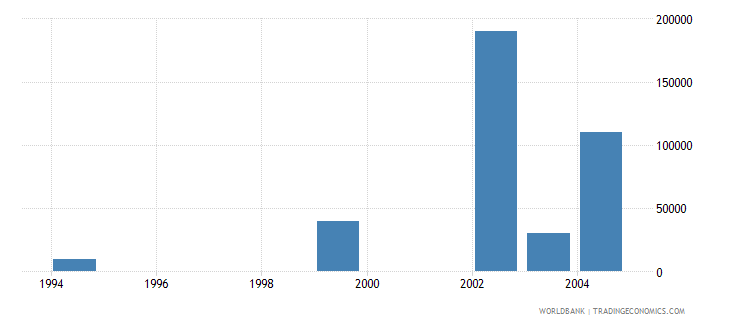 cyprus net bilateral aid flows from dac donors portugal us dollar wb data