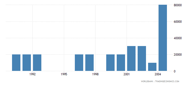 cyprus net bilateral aid flows from dac donors spain us dollar wb data