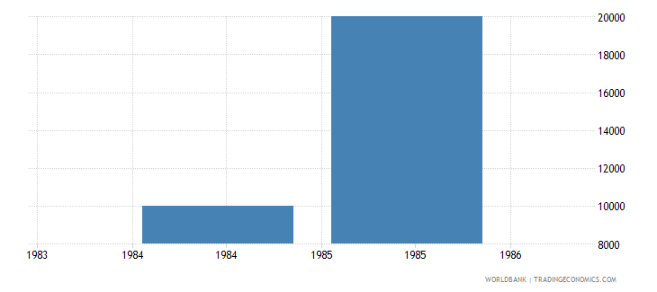 cyprus net bilateral aid flows from dac donors sweden us dollar wb data