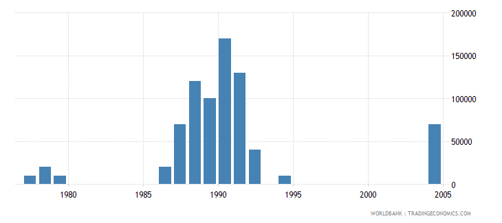 cyprus net bilateral aid flows from dac donors switzerland us dollar wb data