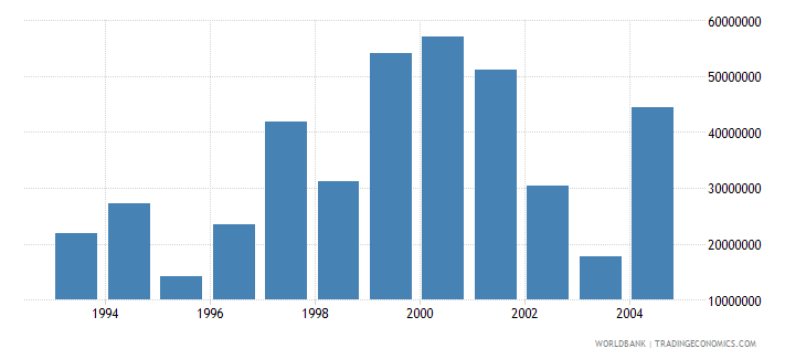 cyprus net bilateral aid flows from dac donors total us dollar wb data