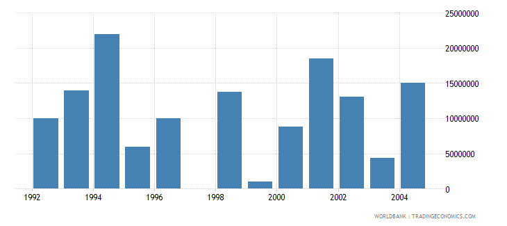 cyprus net bilateral aid flows from dac donors united states us dollar wb data