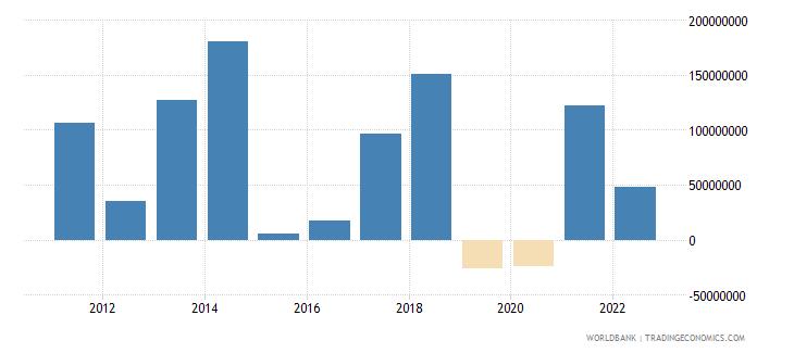cyprus net capital account bop us dollar wb data