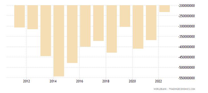 cyprus net current transfers bop us dollar wb data