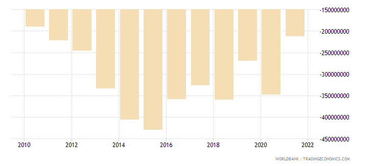 cyprus net current transfers from abroad current lcu wb data