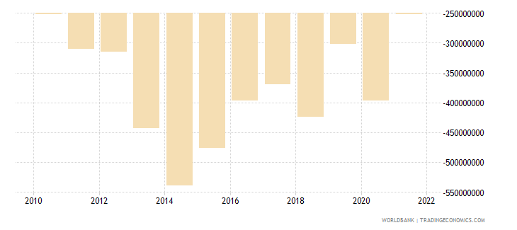 cyprus net current transfers from abroad us dollar wb data