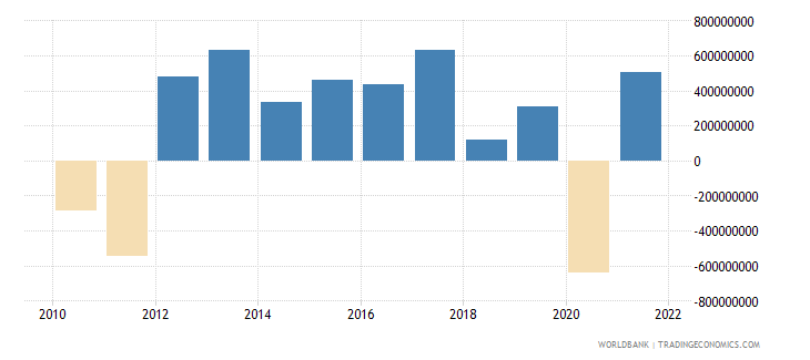 cyprus net errors and omissions adjusted bop us dollar wb data