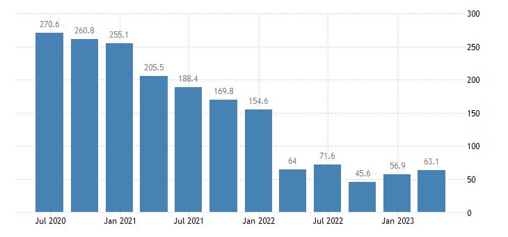 cyprus net external debt eurostat data