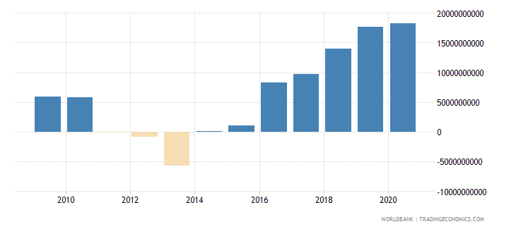 cyprus net foreign assets current lcu wb data