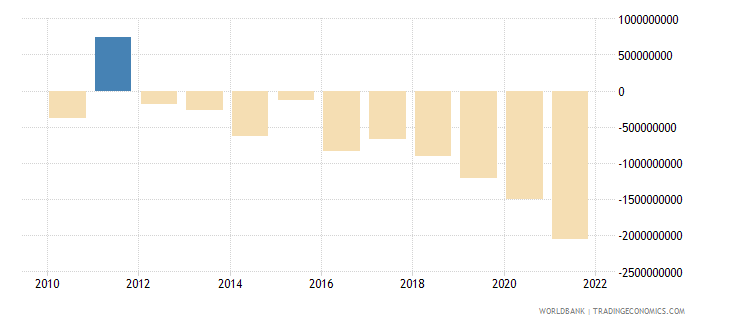 cyprus net income bop us dollar wb data