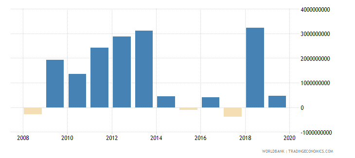 cyprus net incurrence of liabilities total current lcu wb data