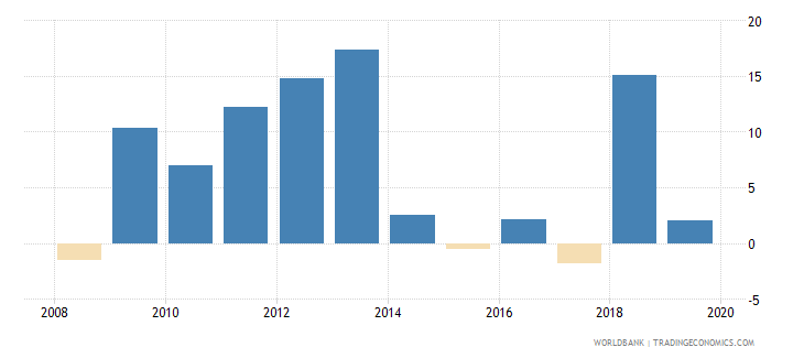 cyprus net incurrence of liabilities total percent of gdp wb data