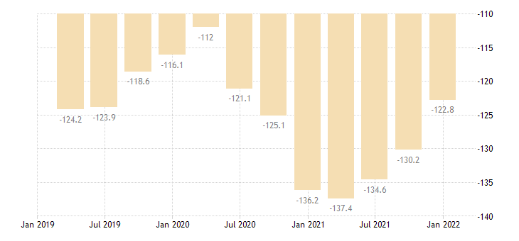 cyprus net international investment position eurostat data