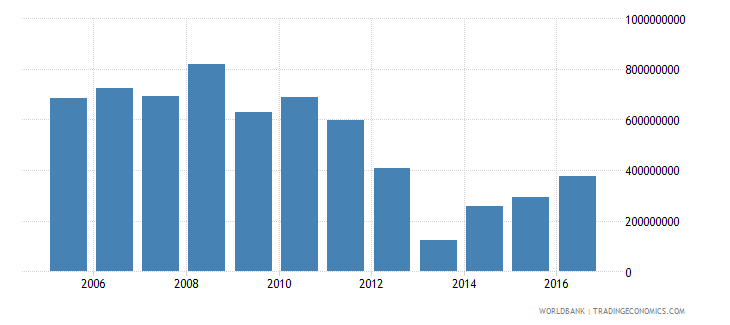 cyprus net investment in nonfinancial assets current lcu wb data
