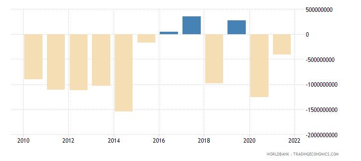 cyprus net lending   net borrowing  current lcu wb data