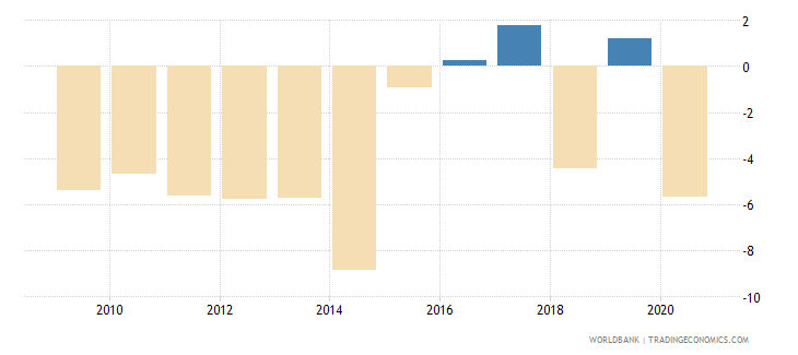 cyprus net lending   net borrowing  percent of gdp wb data